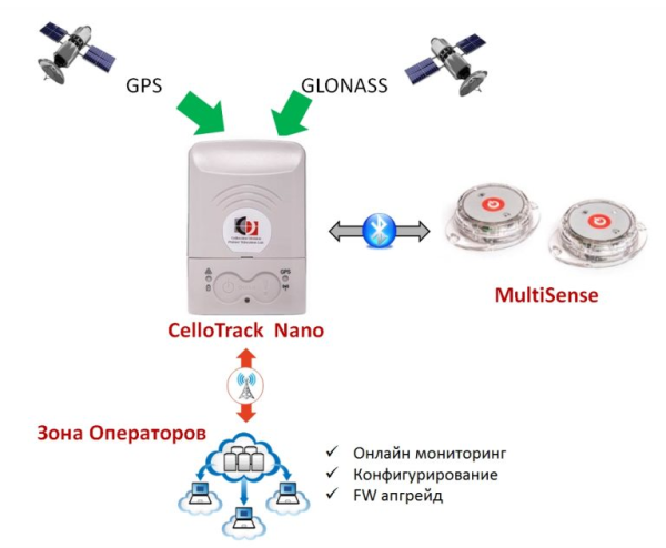 Bilde 6 Cellocator CelloTrack Nano